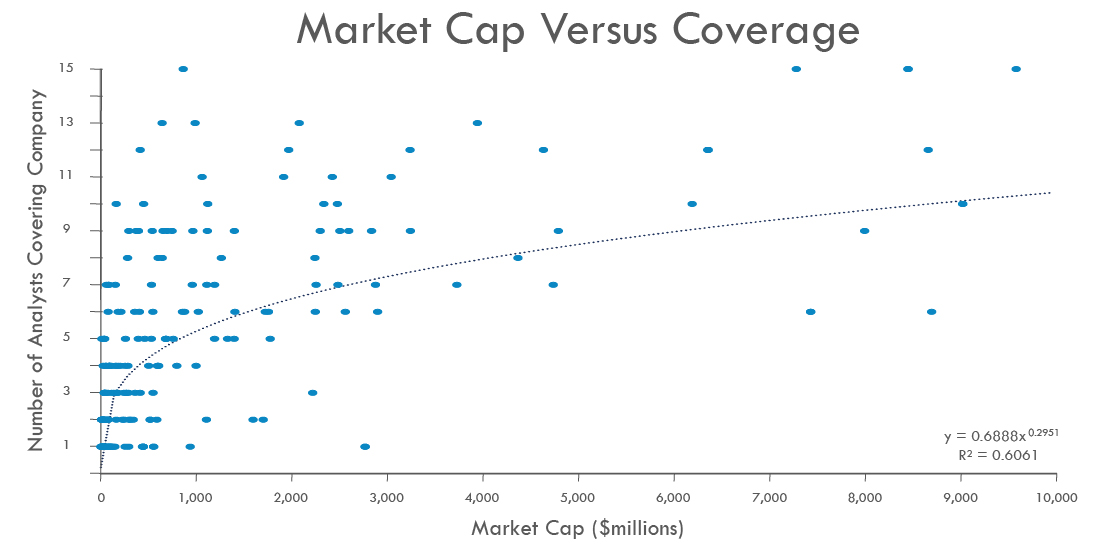 Analysts-vs-Market-Cap1120x560