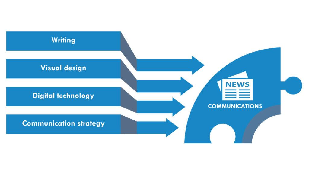 Communication skills for investor Relations