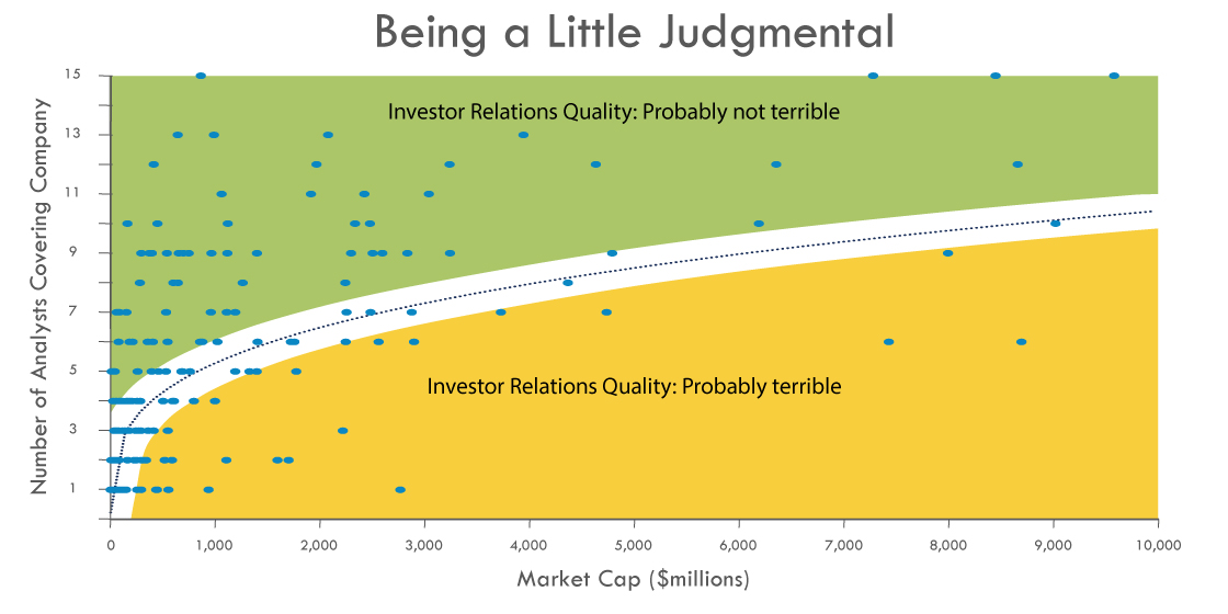 The good, bad and the ugly of investor relations