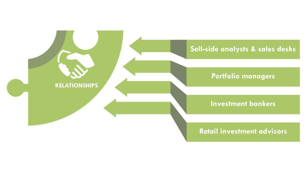 Investor relationship management